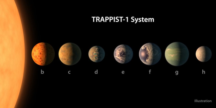 This is a size comparison of the planets of the TRAPPIST-1 system, lined up in order of increasing distance.