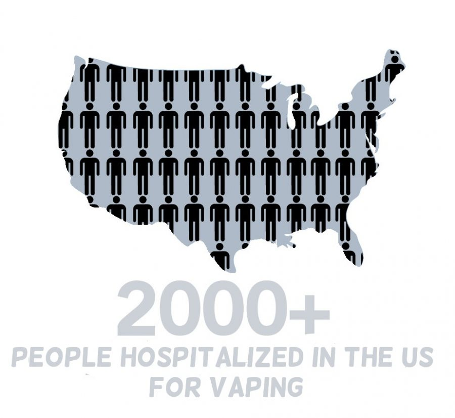 Over 2,000 people in the US have been hospitalized due to vaping.