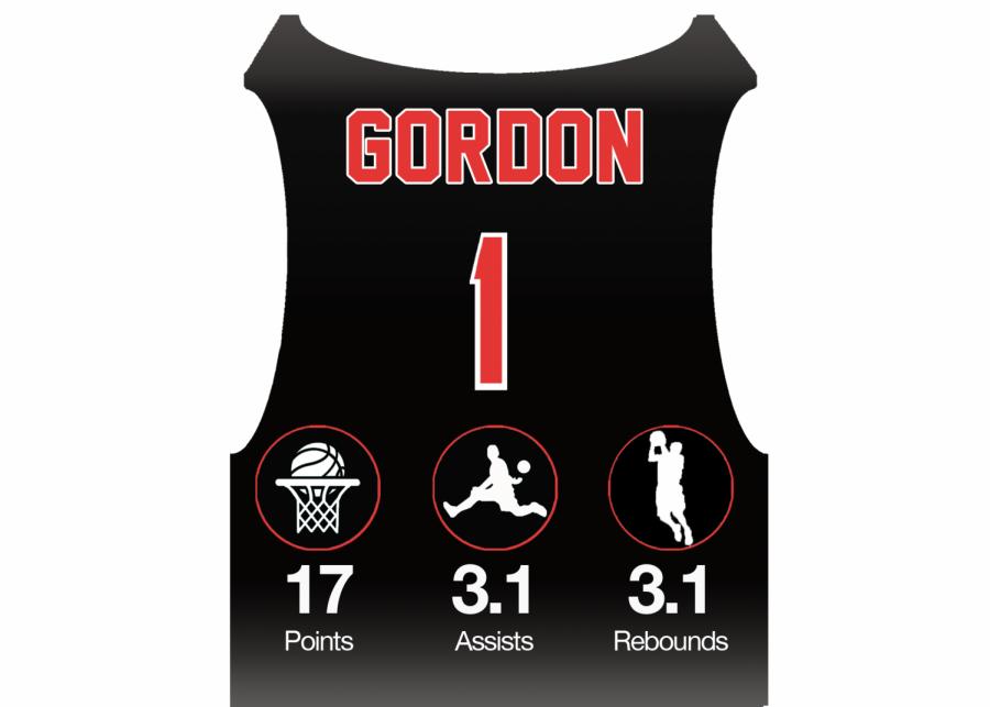 Gordon's stats per game.